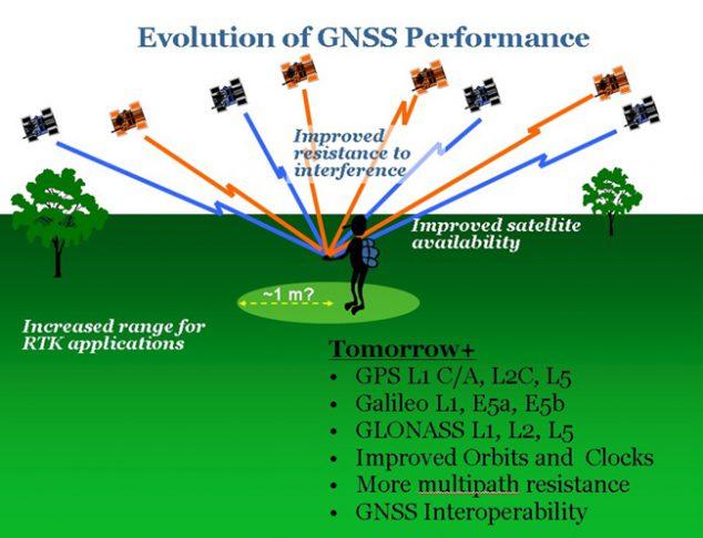 GNSS رادشید
